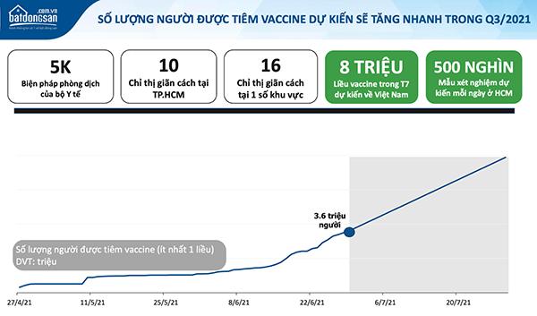 Dự kiến số lượng người được tiêm Vaccine sẽ tăng trong QIII/2021